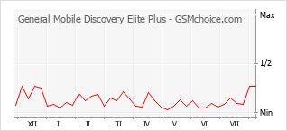 Diagramm der Poplularitätveränderungen von General Mobile Discovery Elite Plus