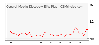 Popularity chart of General Mobile Discovery Elite Plus