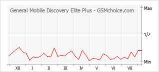 Gráfico de los cambios de popularidad General Mobile Discovery Elite Plus