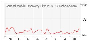 Traçar mudanças de populariedade do telemóvel General Mobile Discovery Elite Plus