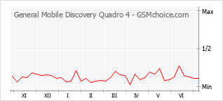Popularity chart of General Mobile Discovery Quadro 4