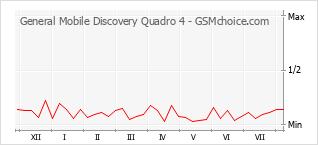 Gráfico de los cambios de popularidad General Mobile Discovery Quadro 4