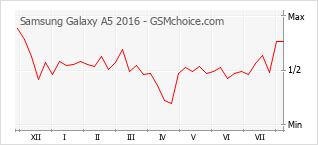Gráfico de los cambios de popularidad Samsung Galaxy A5 2016