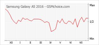 Populariteit van de telefoon: diagram Samsung Galaxy A5 2016