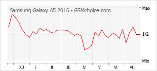 手機聲望改變圖表 Samsung Galaxy A5 2016