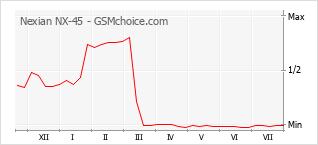 Le graphique de popularité de Nexian NX-45