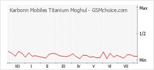 Gráfico de los cambios de popularidad Karbonn Mobiles Titanium Moghul