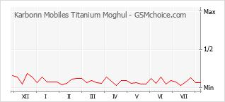 手机声望改变图表 Karbonn Mobiles Titanium Moghul