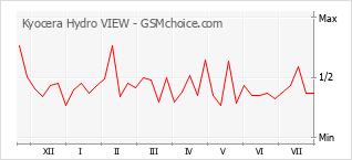 Le graphique de popularité de Kyocera Hydro VIEW