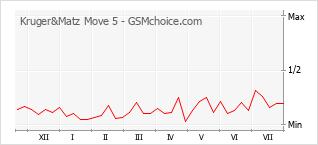 Populariteit van de telefoon: diagram Kruger&Matz Move 5