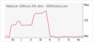 Popularity chart of Videocon Infinium Z41 Aire