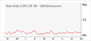 Popularity chart of Yezz Andy 5.5M LTE VR