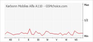 Gráfico de los cambios de popularidad Karbonn Mobiles Alfa A110