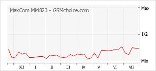 Диаграмма изменений популярности телефона MaxCom MM823