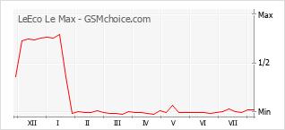 Gráfico de los cambios de popularidad LeEco Le Max