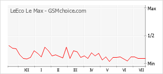 Диаграмма изменений популярности телефона LeEco Le Max