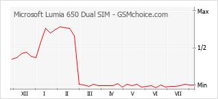 Popularity chart of Microsoft Lumia 650 Dual SIM