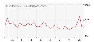 Popularity chart of LG Stylus 2