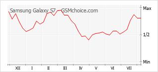 Diagramm der Poplularitätveränderungen von Samsung Galaxy S7