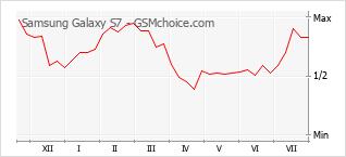 Grafico di modifiche della popolarità del telefono cellulare Samsung Galaxy S7