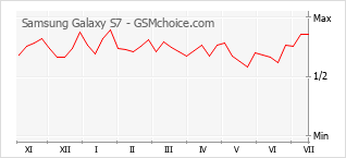 Диаграмма изменений популярности телефона Samsung Galaxy S7