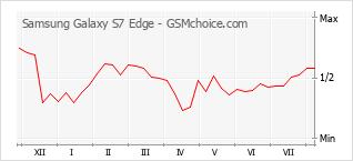 Gráfico de los cambios de popularidad Samsung Galaxy S7 Edge