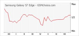 Le graphique de popularité de Samsung Galaxy S7 Edge