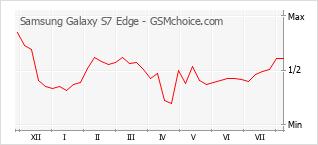 手机声望改变图表 Samsung Galaxy S7 Edge