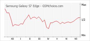 手機聲望改變圖表 Samsung Galaxy S7 Edge