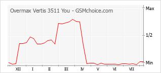 Gráfico de los cambios de popularidad Overmax Vertis 3511 You