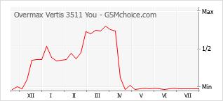 Populariteit van de telefoon: diagram Overmax Vertis 3511 You