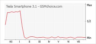 Popularity chart of Tesla Smartphone 3.1