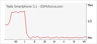 Traçar mudanças de populariedade do telemóvel Tesla Smartphone 3.1