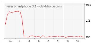 Диаграмма изменений популярности телефона Tesla Smartphone 3.1