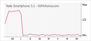 手机声望改变图表 Tesla Smartphone 3.1