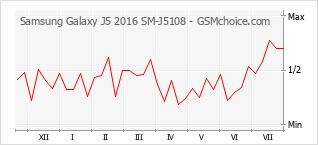 Le graphique de popularité de Samsung Galaxy J5 2016 SM-J5108