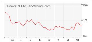 Gráfico de los cambios de popularidad Huawei P9 Lite