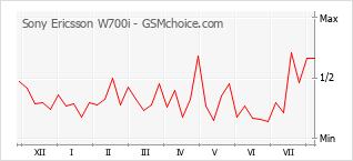 Grafico di modifiche della popolarità del telefono cellulare Sony Ericsson W700i