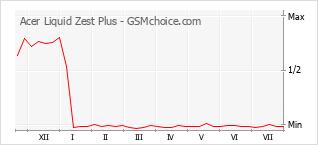 Diagramm der Poplularitätveränderungen von Acer Liquid Zest Plus