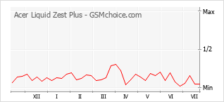 Populariteit van de telefoon: diagram Acer Liquid Zest Plus