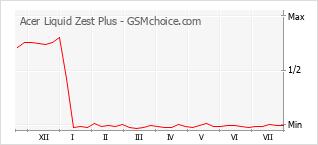 Диаграмма изменений популярности телефона Acer Liquid Zest Plus