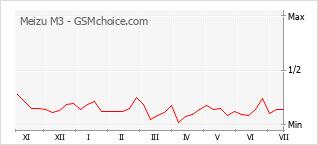 Populariteit van de telefoon: diagram Meizu M3
