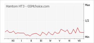 Populariteit van de telefoon: diagram Homtom HT3