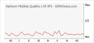 Gráfico de los cambios de popularidad Karbonn Mobiles Quattro L45 IPS
