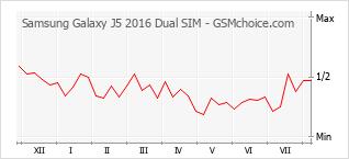 Samsung Galaxy J5 2016 Dual SIM SM-J510F/DS, SM-J510FN/DS