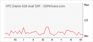 Popularity chart of HTC Desire 628 dual SIM
