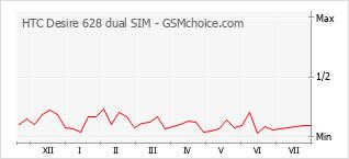 Le graphique de popularité de HTC Desire 628 dual SIM