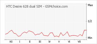 手机声望改变图表 HTC Desire 628 dual SIM