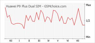Диаграмма изменений популярности телефона Huawei P9 Plus Dual SIM