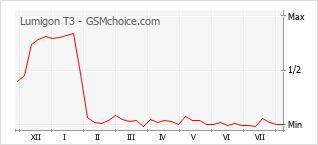 Popularity chart of Lumigon T3